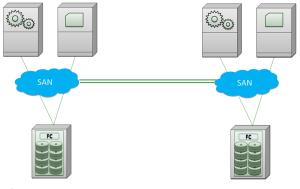 Две популярные разновидности систем хранения данных