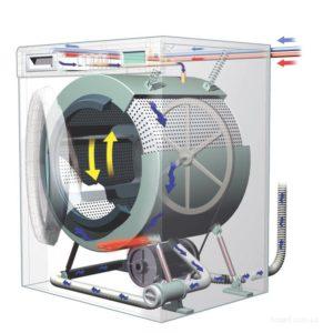 Как найти причину появления течи в стиральной машинке